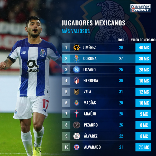 El top 10 de los jugadores de México con mayor valor de mercado