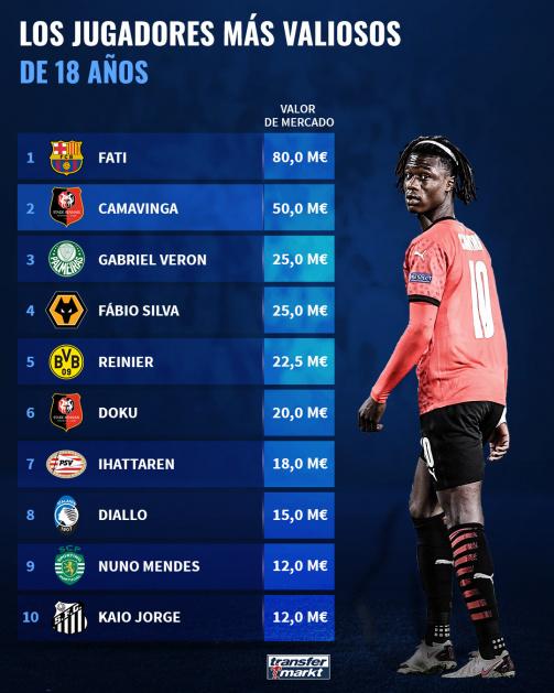 Los jugadores de 18 años más valiosos del mundo.
