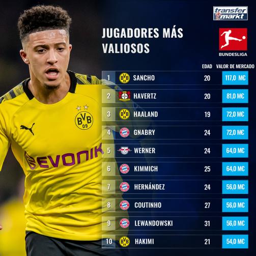 Los jugadores más valiosos de la Bundesliga.