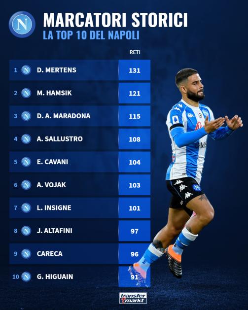 Napoli: classifica marcatori all-time