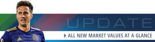 Gavranovic & Co. - All new 1.HNL market values at a glance