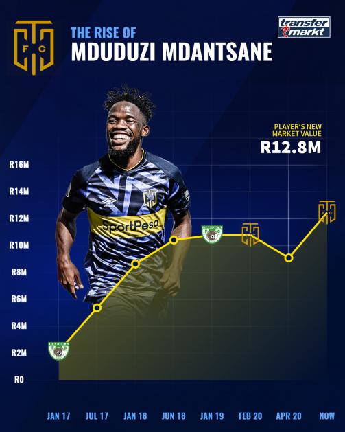 Mdantsane's market value development