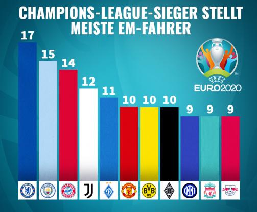 © Transfermark - FC CHelsea an der Spitze - diese Teams haben die meisten EM-Fahrer (Balkendiagramm)
