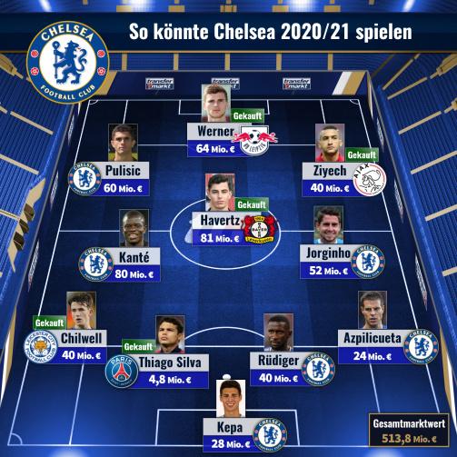 © imago images/TM - Mit Neuzugang Kai Havertz: So könnte Chelsea 2020/21 auflaufen