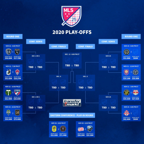 MLS Cup Playoffs 2020 - Bracket