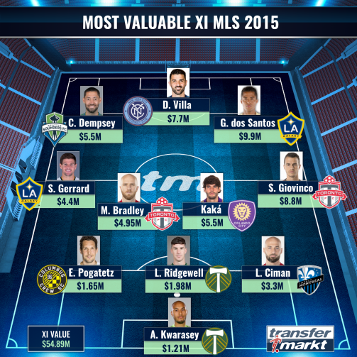 Most Valuable XI MLS 2015