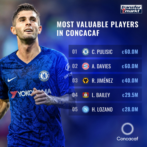 Davies, Pulisic, Jiménez & Co.: The Most Valuable Players In Concacaf
