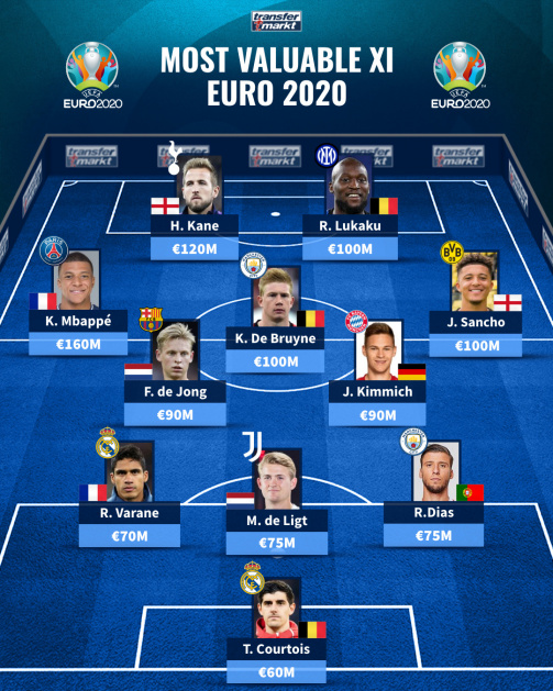 Kane, Sancho & Co. - The most valuable EURO 2020 XI