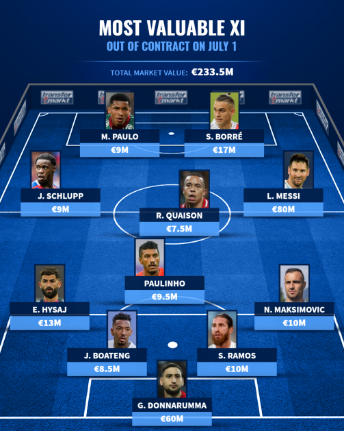 Messi, Ramos & Co. - The most valuable free agent XI