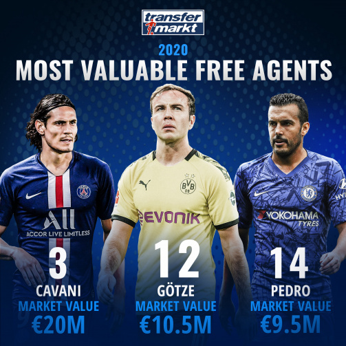 Most Valuable Free Agents this summer