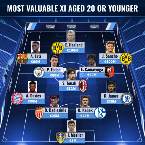 Haaland, Sancho & Co. - The most valuable U20 XI