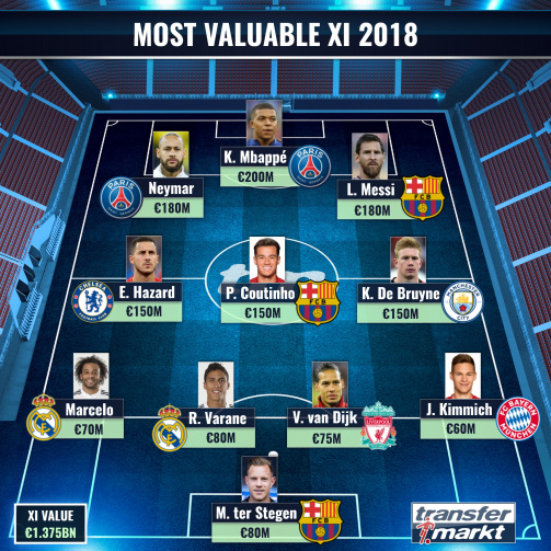Most Valuable XI 2018