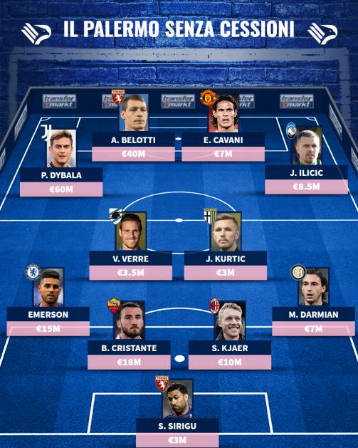 Il Palermo senza cessioni, la top XI