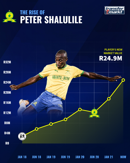 The rise of Peter Shalulile