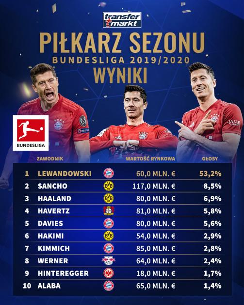 """Wyniki głosowania na """"Piłkarza Sezonu"""" w Bundeslidze"""