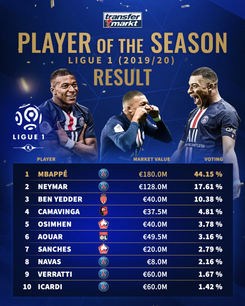 Mbappé with significantly more votes than Neymar and Ben Yedder