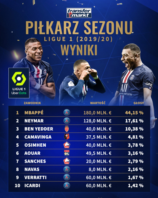 """Wyniki głosowania na """"Piłkarza Sezonu"""" w Ligue 1"""
