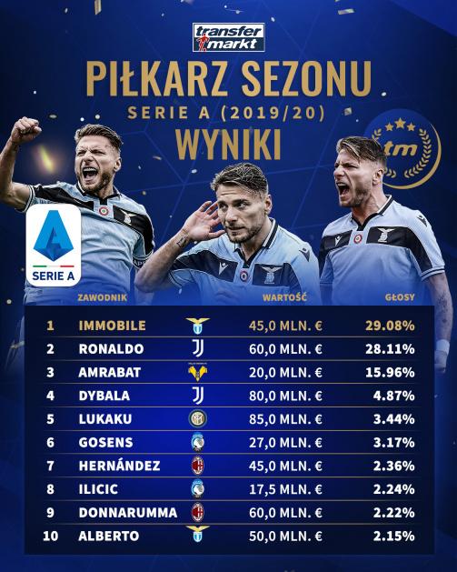 """Wyniki głosowania na """"Piłkarza Sezonu"""" w Serie A"""