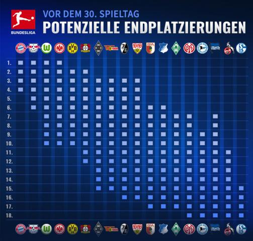 © tm/imago images - Potenzielle Endplatzierungen in der Bundesliga vor dem 30. Spieltag