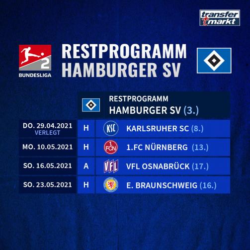 Noch 5 Mogliche Meister In Der 2 Bundesliga Kieler Matchballe Im Restprogramm Transfermarkt