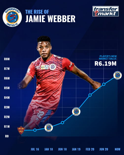 The rise of Jamie Webber