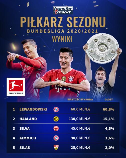 """Pierwsza """"piątka"""" w naszym głosowaniu na najlepszego piłkarza Bundesligi 2020/21"""