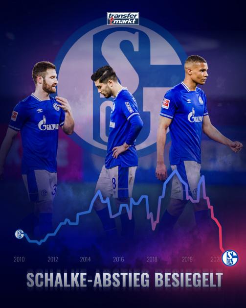 Schalke 04 ist aus der Bundesliga abgestiegen