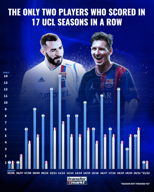 The only two players who scored in 17 UCL seasons in a row