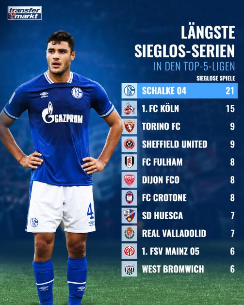 © imago images/TM - Schalke 04 ist 21 Spiele ohne Ligasieg. In den Top-Ligen derzeit Rekord