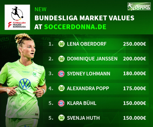 Women's Bundesliga Market Values
