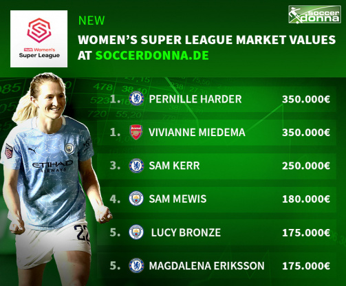 Market values Women's Super League