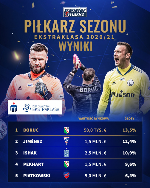 """Pierwsza """"piątka"""" w naszym głosowaniu na najlepszego piłkarza Ekstraklasy 2020/21"""