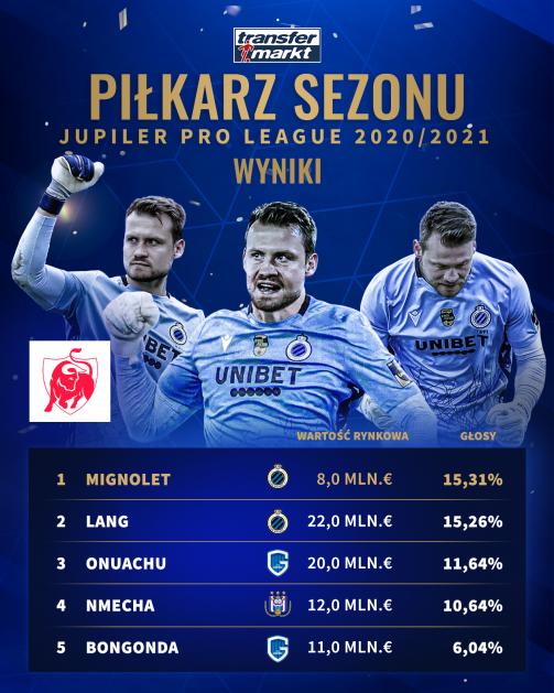 """Pierwsza """"piątka"""" w naszym głosowaniu na najlepszego piłkarza Jupiler Pro League 2020/21"""