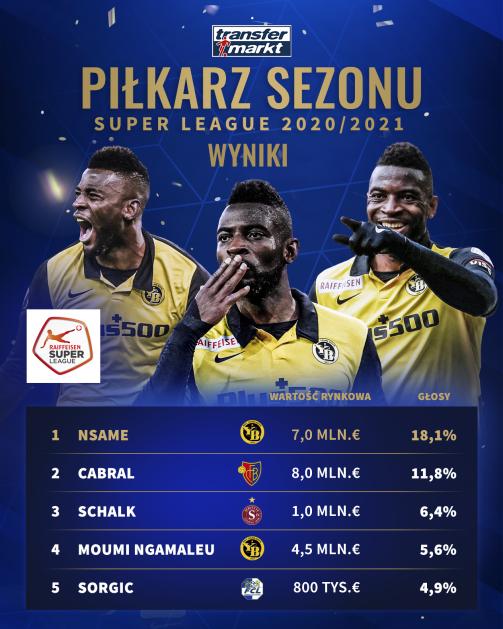 """Pierwsza """"piątka"""" w naszym głosowaniu na najlepszego piłkarza Super League 2020/21"""