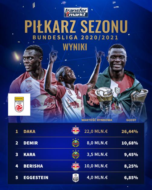 """Pierwsza """"piątka"""" w naszym głosowaniu na najlepszego piłkarza austriackiej Bundesligi 2020/21"""