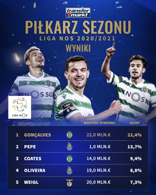 """Pierwsza """"piątka"""" w naszym głosowaniu na najlepszego piłkarza Ligi NOS 2020/21"""