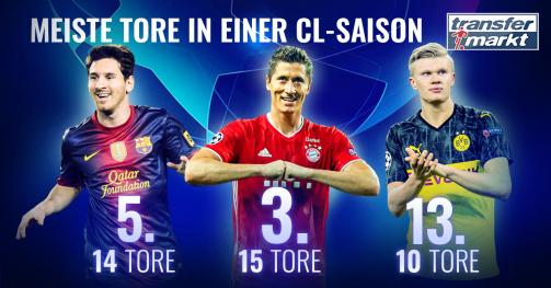 Spieler mit den meisten Toren in einer Champions League-Saison