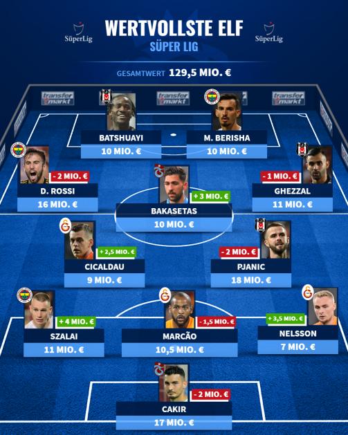 Die wertvollste Elf der Süper Lig nach dem Update