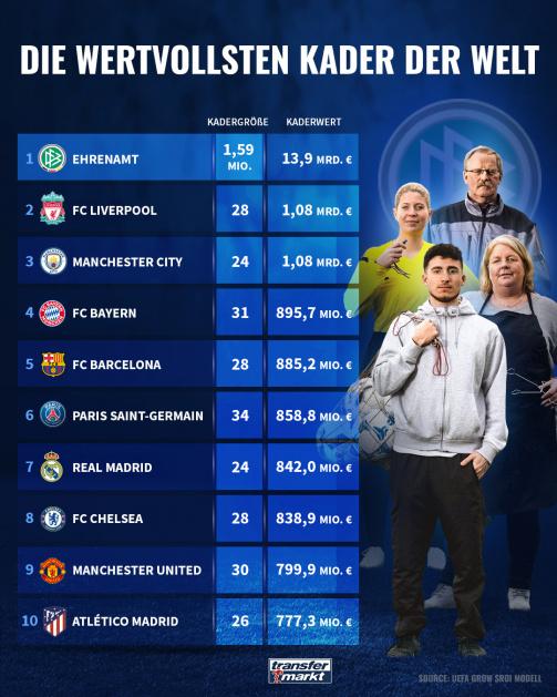 © Transferarkt/DFB/UEFA - Top-10-Liste: Das Ehrenamt hat den wertvollsten Kader der Welt