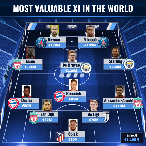Davies, De Bruyne & Co. - The most valuable XI in the world