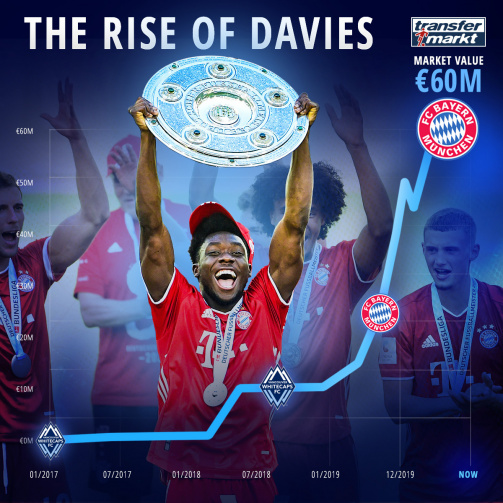 The Rise of Davies