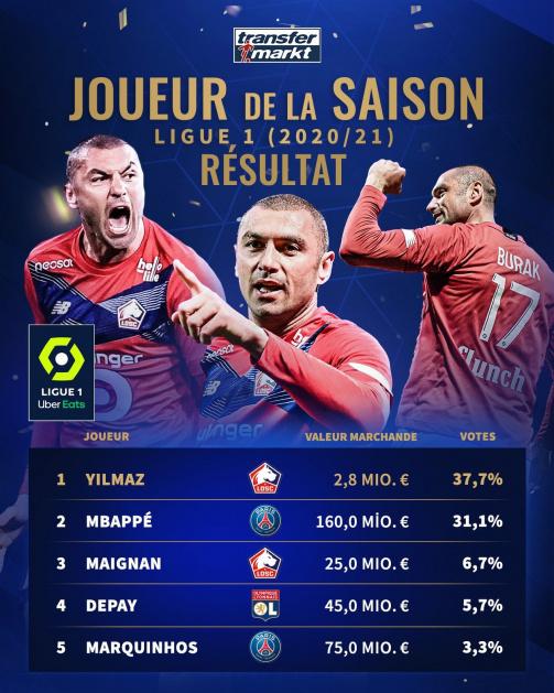 Le Top 5 du vote du Joueur de la Saison de Ligue par les utilisateurs de Transfermarkt