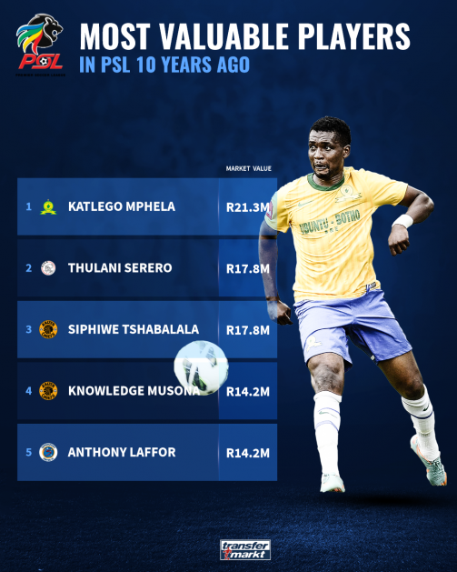 Most valuable players in PSL 10 years ago
