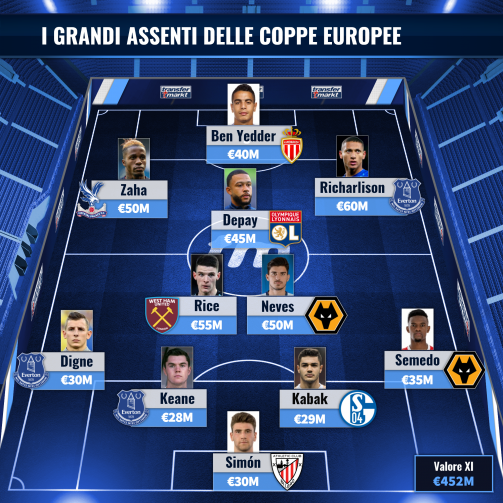 La top 11 dei giocatori più preziosi senza Champions ed Europa League 2020/21