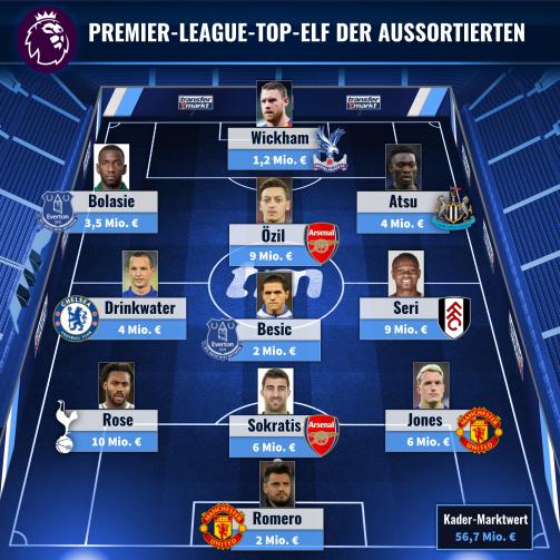 Ozil Sokratis Co Gestrichen Die Top Elf Der Aussortierten Premier League Spieler Transfermarkt