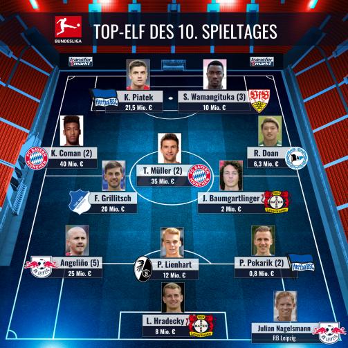 © imago images/TM - Die von den TM-User:innen gewählte Top-Elf des 10. Bundesliga-Spieltags