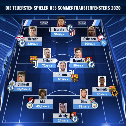 © imago images/TM - Top-Elf: Die teuersten Spieler des Sommertransferfensters 2020