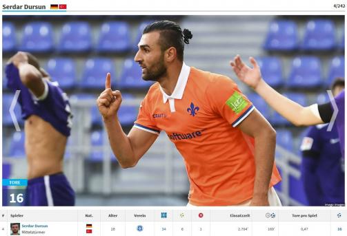 Dursun auf 4. Platz: Torschützenliste der 2. Bundesliga