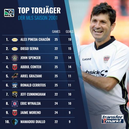 MLS Torjäger 2001