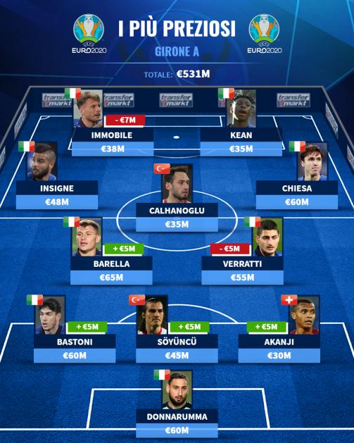 Top XI girone A Euro 2020